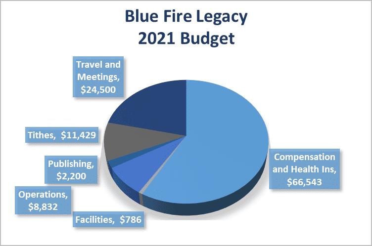 2021 BFL Budget Graph